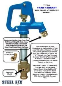 HOW TO INSTALL A YARD-HYDRANT